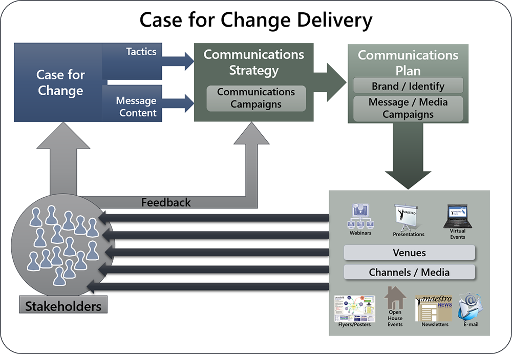 develop deliver case for change