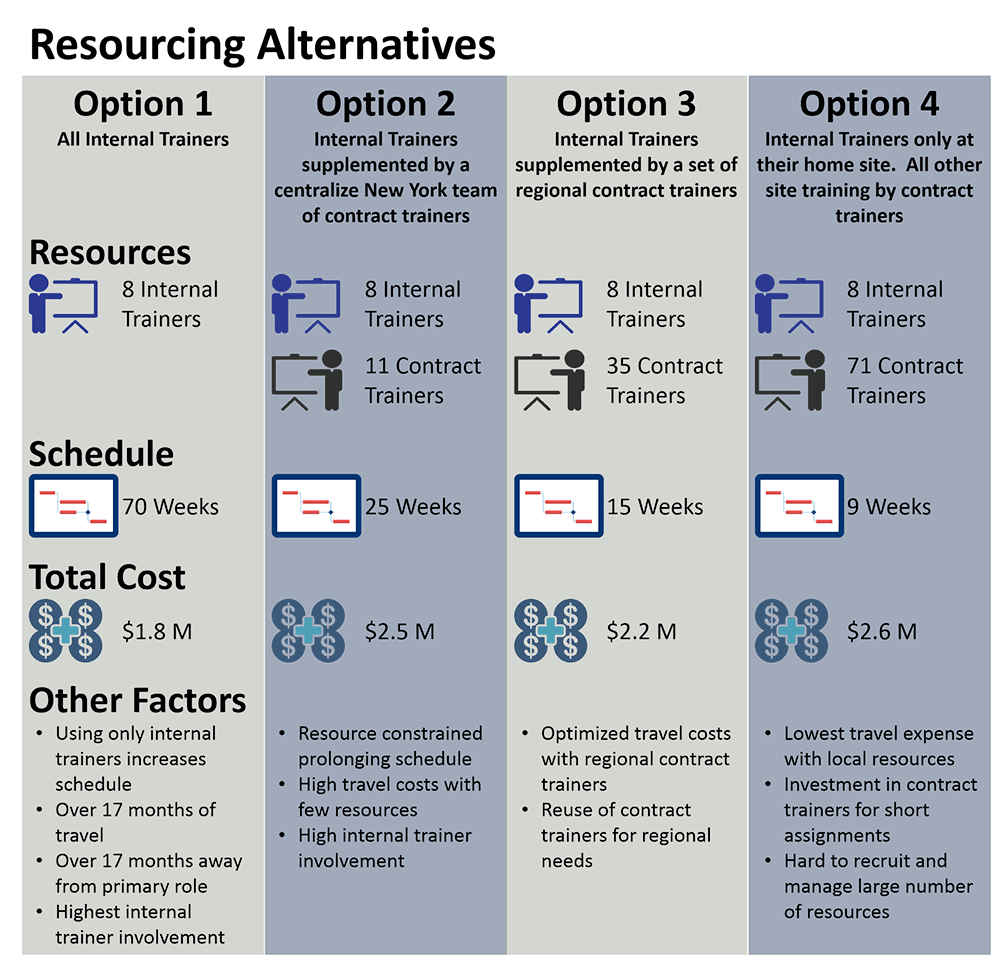 project schedule resource alternatives infographic